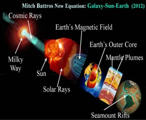 """BREAKING NEWS: New Study Shakes Up Science Community Over Historic Cosmic Ray Blast"" by Mitch Battros"