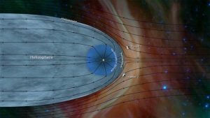 """Voyager 2's Trip to Interstellar Space Deepens Some Mysteries Beyond Our Solar System"""